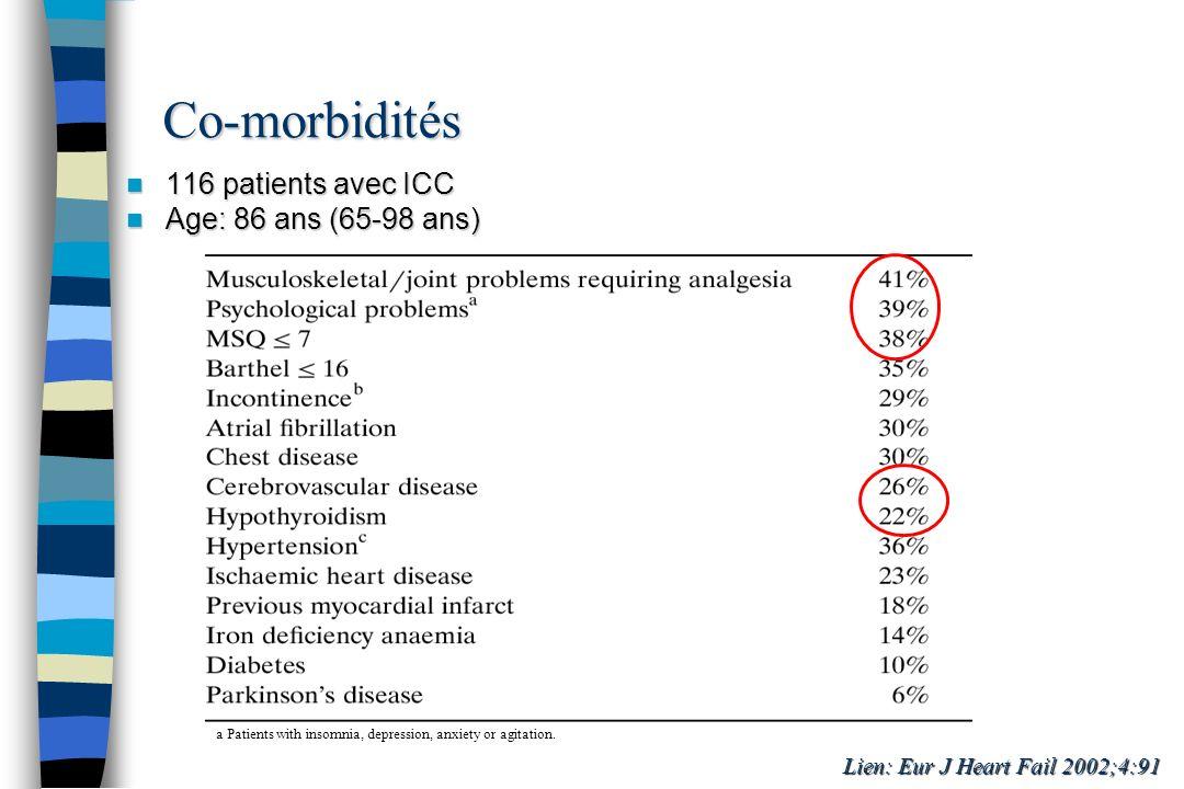 Alzheimer, démence 36% Alzheimer, démence 36% Diabète 23% Diabète 23% Anémie 20% Anémie 20% BPCO 19% BPCO 19% Dépression 17% Dépression 17% Cancer 9% Cancer 9% Parkinson 4% Parkinson 4% Néphropathie 1% Néphropathie 1% Gambassi: Am Heart J 2000;139:85 Nombre de pathologies par patient 1 à 3 27% 1 à 3 27% 4 à 5 41% 4 à 5 41% > 5 32% > 5 32% N = 86094 patients de 84.9±8 ans Co-morbidités