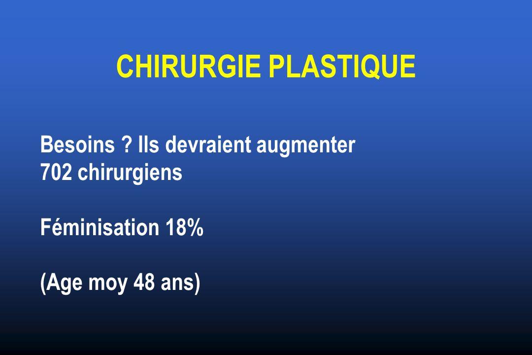 CHIRURGIE PLASTIQUE Besoins ? Ils devraient augmenter 702 chirurgiens Féminisation 18% (Age moy 48 ans)