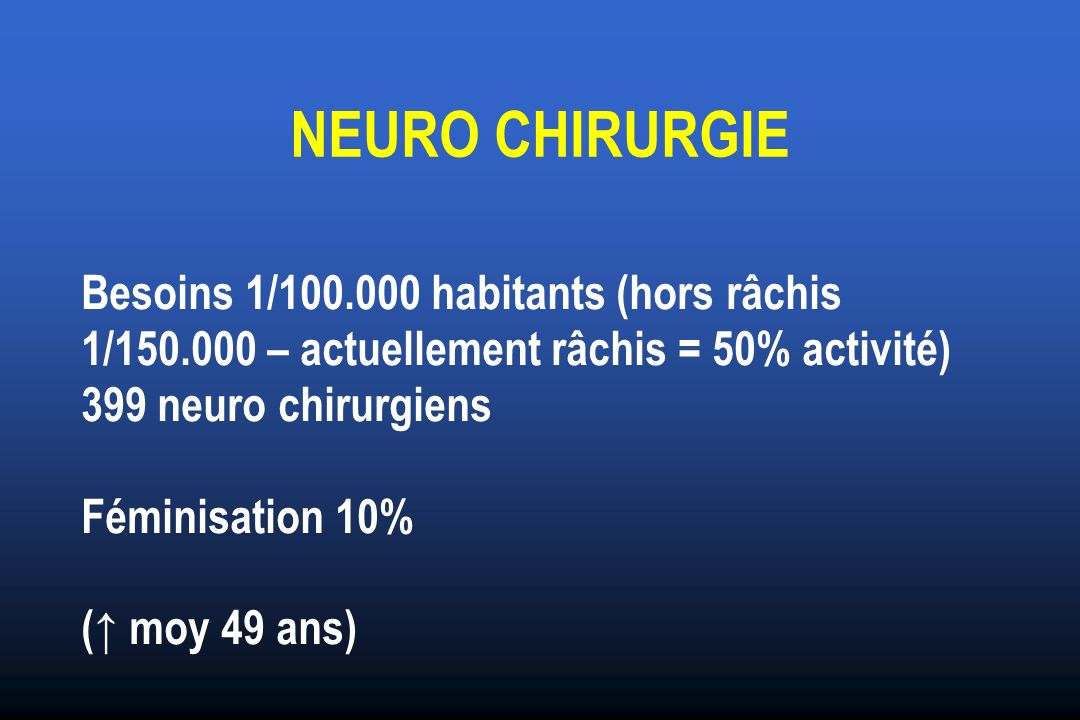 NEURO CHIRURGIE Besoins 1/100.000 habitants (hors râchis 1/150.000 – actuellement râchis = 50% activité) 399 neuro chirurgiens Féminisation 10% ( moy 49 ans)
