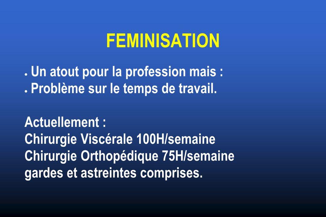 FEMINISATION Un atout pour la profession mais : Problème sur le temps de travail. Actuellement : Chirurgie Viscérale 100H/semaine Chirurgie Orthopédiq