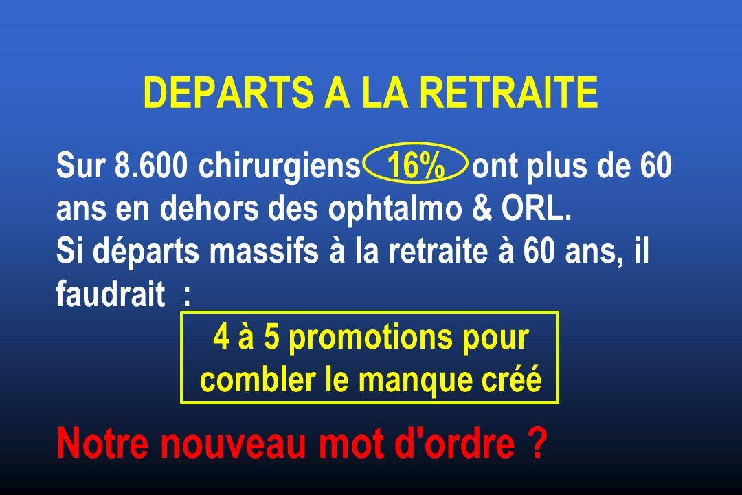 DEPARTS A LA RETRAITE Sur 8.600 chirurgiens 16% ont plus de 60 ans en dehors des ophtalmo & ORL.