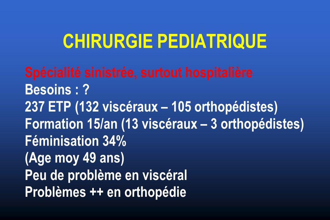 CHIRURGIE PEDIATRIQUE Spécialité sinistrée, surtout hospitalière Besoins : ? 237 ETP (132 viscéraux – 105 orthopédistes) Formation 15/an (13 viscéraux