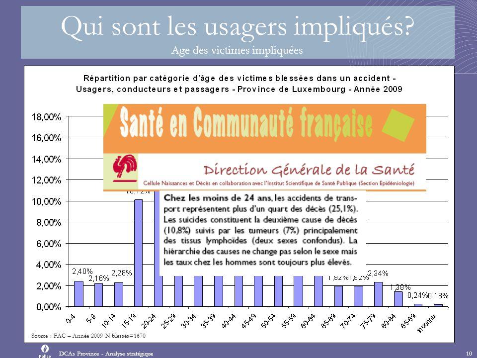 Source : FAC – Année 2009 N blessés=1670 Qui sont les usagers impliqués.