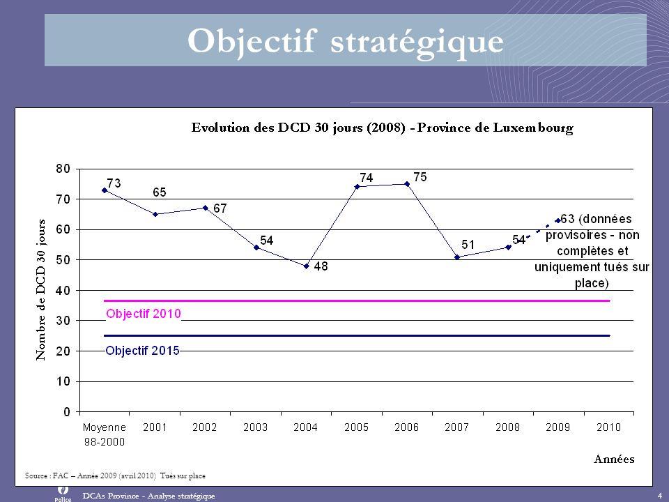 Objectif stratégique DCAs Province - Analyse stratégique4 Source : FAC – Année 2009 (avril 2010) Tués sur place