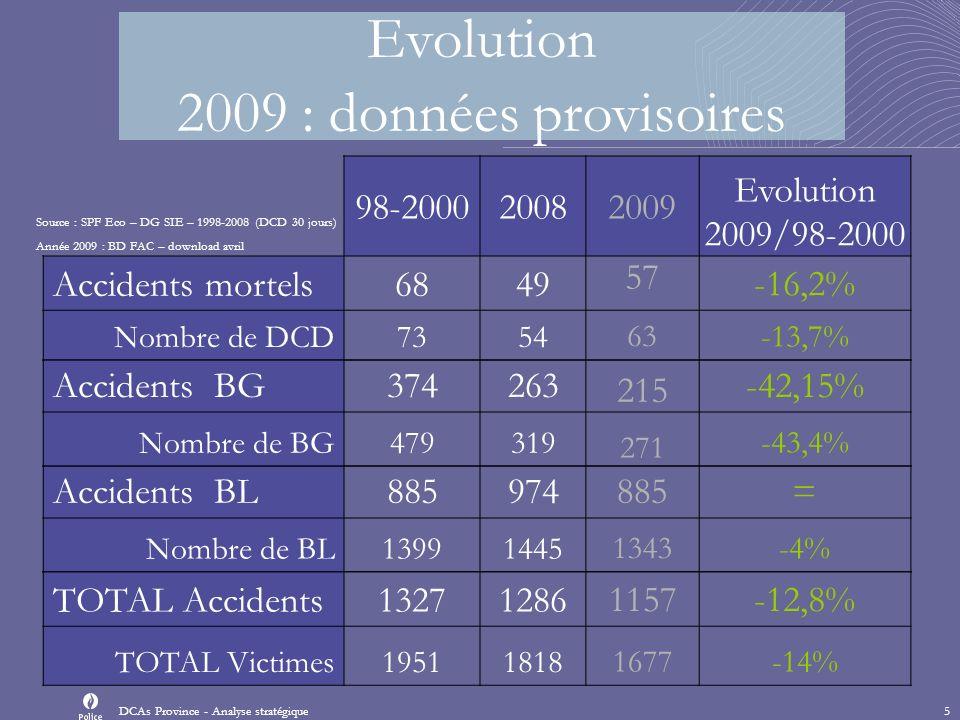 Source : FAC – Année 2009 (avril 2010) N LC=1157 N Mortels=57 Répartition mensuelle des accidents avec lésions corporelles et mortels (tués sur place) - Données provisoires- Province de Luxembourg - année 2009 0,00% 2,00% 4,00% 6,00% 8,00% 10,00% 12,00% 14,00% 16,00% 18,00% janvierfévriermarsavrilmaijuinjuilletaoûtseptembreoctobrenovembredécembre Mois Proportion des accidents Accidents avec LCAccidents mortels Quand se produisent les accidents.