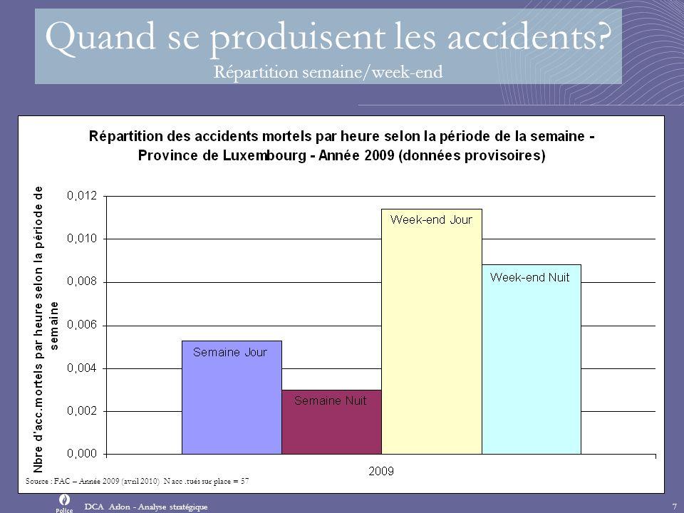 Comment se produisent les accidents Type de collisions DCAs Province - Analyse stratégique8 Proportion dusagers impliqués dans la première collision : 1 seul usager : 50,6% 2 usagers ou plus : 49,4% Source : FAC – Année 2009 (avril 2010) N=1157 Proportion dusagers impliqués dans la première collision : 1 seul usager : 61,4% 2 usagers ou plus : 38,6% Source : FAC – Année 2009 (avril 2010) N acc.tués sur place=57