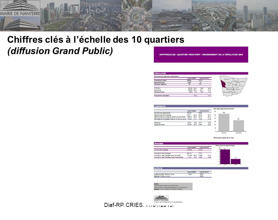 Diaf-RP. CRIES. 11/01/2013. Chiffres clés à léchelle des 10 quartiers (diffusion Grand Public)