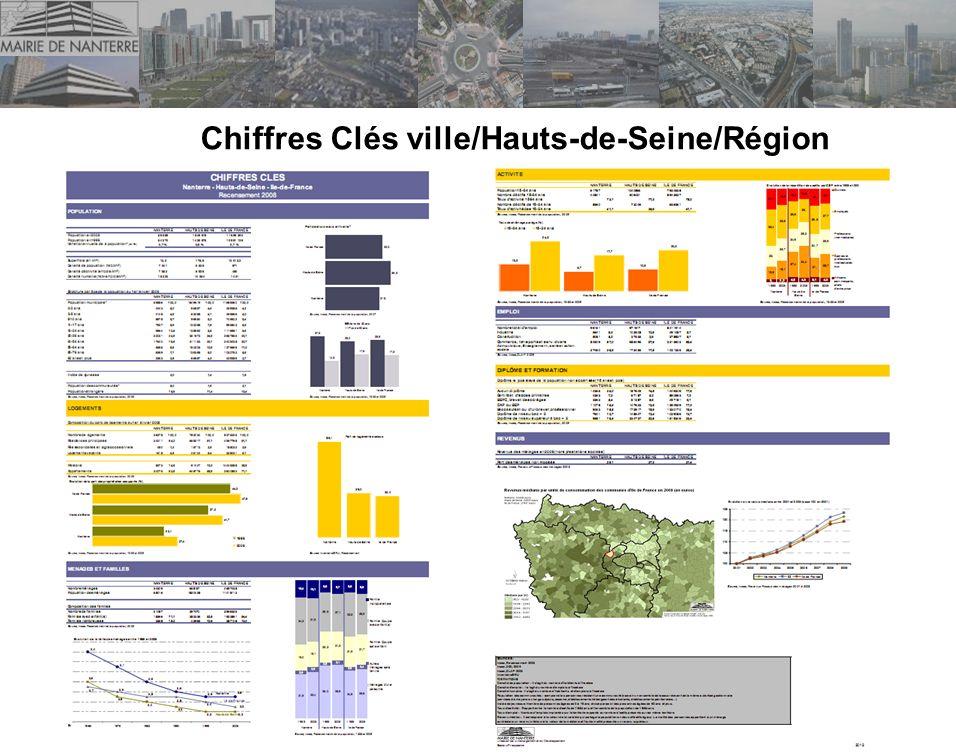 Diaf-RP. CRIES. 11/01/2013. Chiffres Clés ville/Hauts-de-Seine/Région