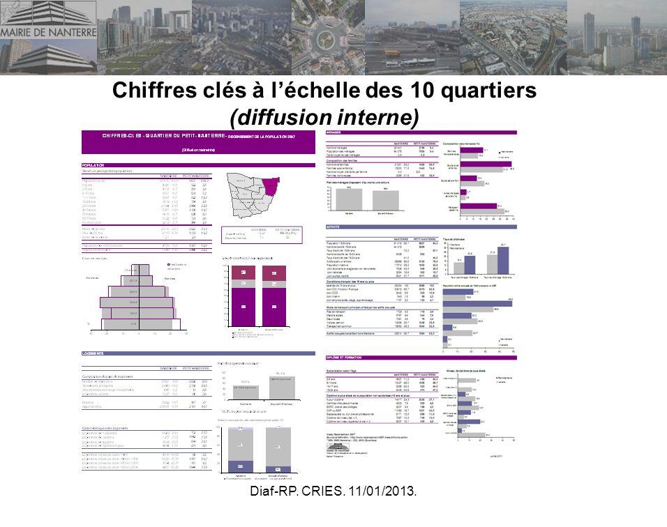 Diaf-RP. CRIES. 11/01/2013. Chiffres clés à léchelle des 10 quartiers (diffusion interne)