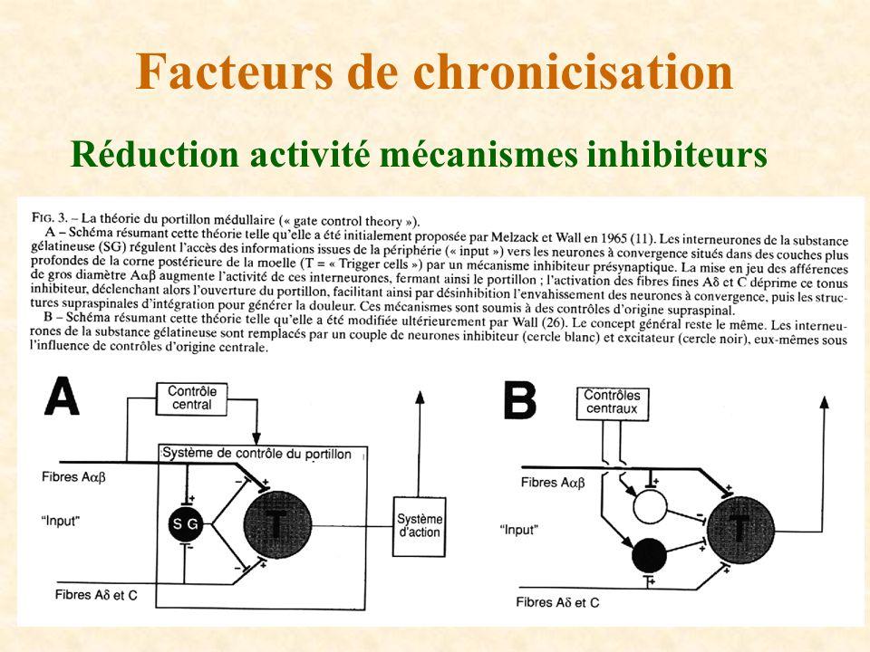 Réduction activité mécanismes inhibiteurs Facteurs de chronicisation