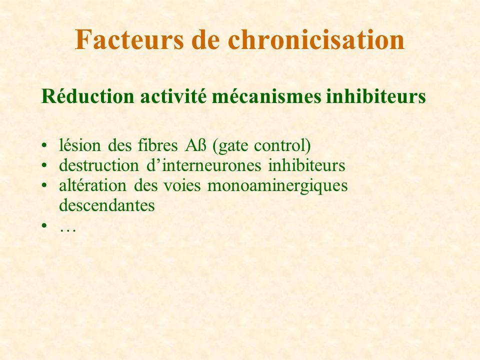 Réduction activité mécanismes inhibiteurs lésion des fibres Aß (gate control) destruction dinterneurones inhibiteurs altération des voies monoaminergi