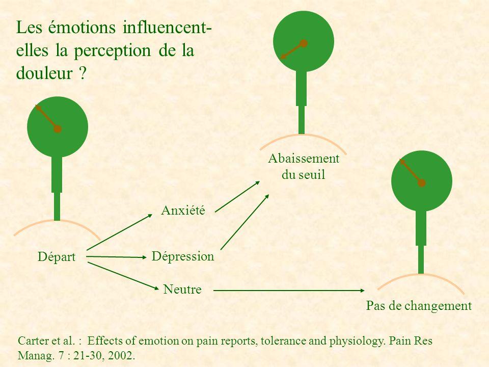 Anxiété Dépression Neutre Les émotions influencent- elles la perception de la douleur ? Départ Abaissement du seuil Pas de changement Carter et al. :
