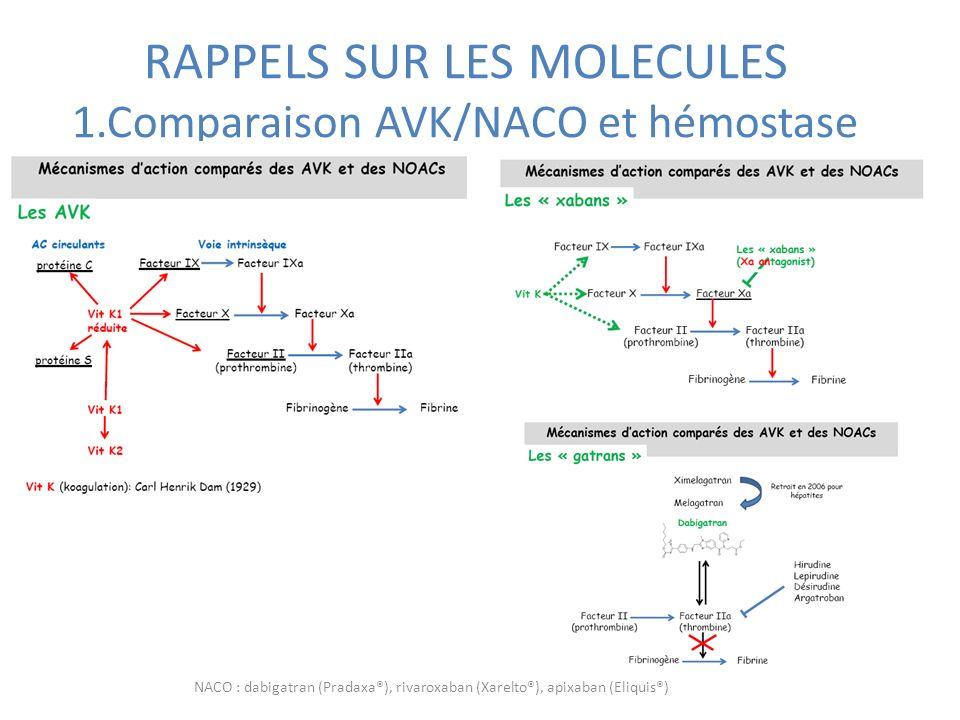 RAPPELS SUR LES MOLECULES 1.Comparaison AVK/NACO et hémostase NACO : dabigatran (Pradaxa®), rivaroxaban (Xarelto®), apixaban (Eliquis®)