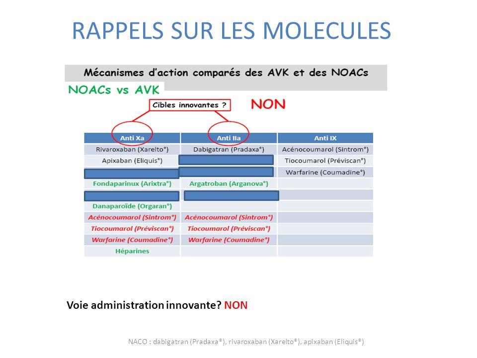 RAPPELS SUR LES MOLECULES Voie administration innovante? NON NACO : dabigatran (Pradaxa®), rivaroxaban (Xarelto®), apixaban (Eliquis®)