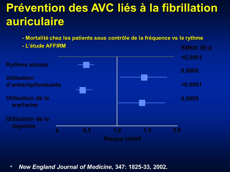 Rythme sinusal Utilisation dantiarhythmisants Utilisation de la warfarine Utilisation de la digoxine 0,51,01,5 Risque relatif 0 Valeur de p <0,0001 0,