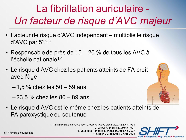 La fibrillation auriculaire - Un facteur de risque dAVC majeur Facteur de risque dAVC indépendant – multiplie le risque dAVC par 5 1,2,3 Responsable d