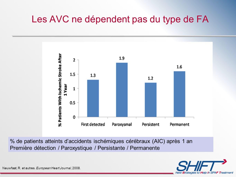 Les AVC ne dépendent pas du type de FA Neuwfaat, R. et autres. European Heart Journal, 2008. % de patients atteints daccidents ischémiques cérébraux (