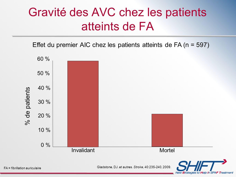 Gravité des AVC chez les patients atteints de FA Gladstone, DJ. et autres. Stroke, 40:235-240, 2009. Effet du premier AIC chez les patients atteints d