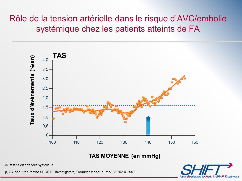 27 Rôle de la tension artérielle dans le risque dAVC/embolie systémique chez les patients atteints de FA Lip, GY. et autres. for the SPORTIF Investiga