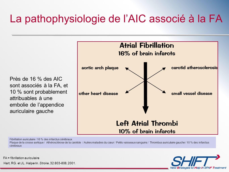 Hart, RG. et JL. Halperin. Stroke, 32:803-808, 2001. FA = fibrillation auriculaire Près de 16 % des AIC sont associés à la FA, et 10 % sont probableme