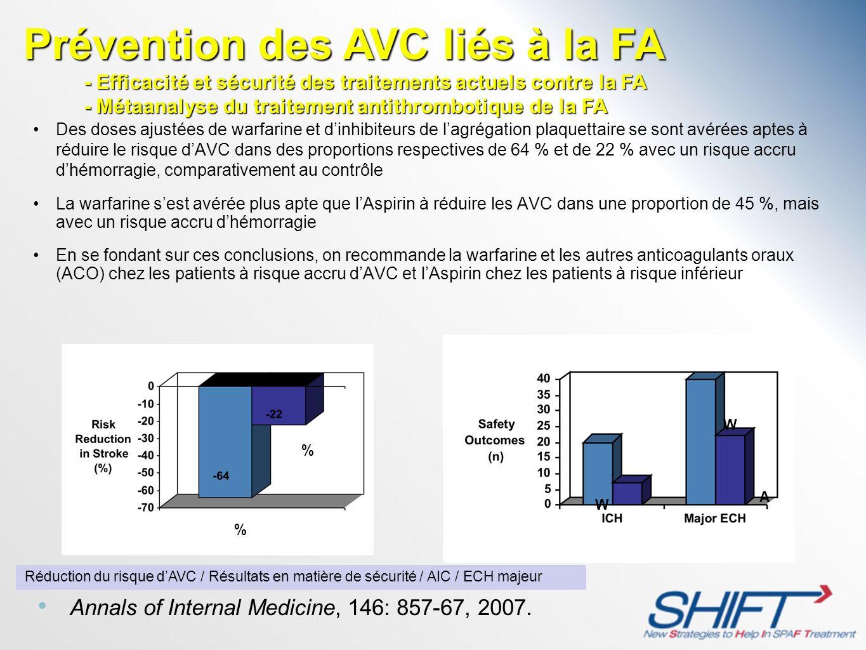 Des doses ajustées de warfarine et dinhibiteurs de lagrégation plaquettaire se sont avérées aptes à réduire le risque dAVC dans des proportions respec