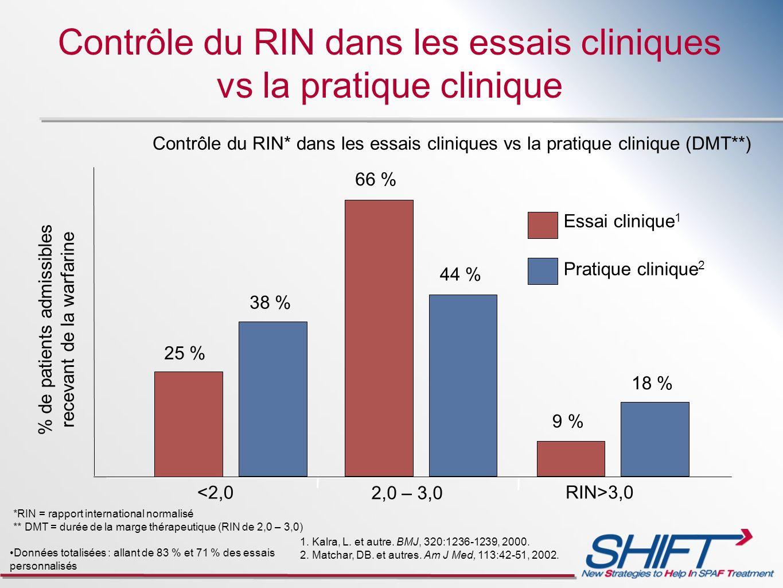 Contrôle du RIN dans les essais cliniques vs la pratique clinique Contrôle du RIN* dans les essais cliniques vs la pratique clinique (DMT**) Données t