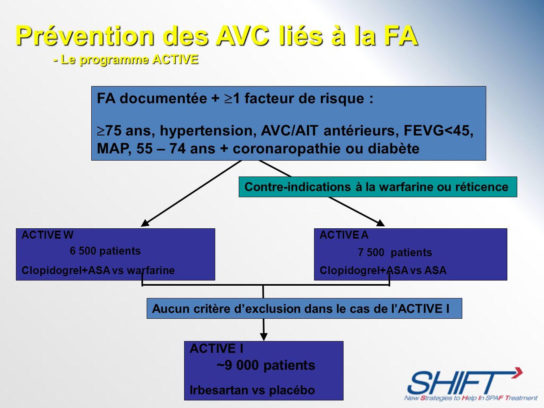 FA documentée + 1 facteur de risque : 75 ans, hypertension, AVC/AIT antérieurs, FEVG<45, MAP, 55 – 74 ans + coronaropathie ou diabète ACTIVE W Clopido