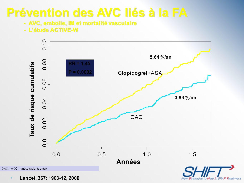 Taux de risque cumulatifs Années 3,93 %/an 5,64 %/an RR = 1,45 P = 0,0002 Prévention des AVC liés à la FA - AVC, embolie, IM et mortalité vasculaire -