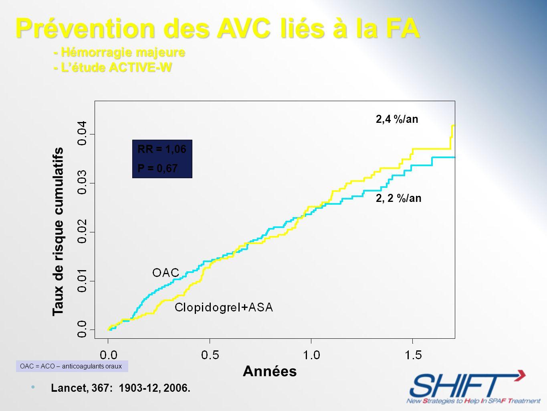 Taux de risque cumulatifs Années 2,4 %/an 2, 2 %/an RR = 1,06 P = 0,67 Prévention des AVC liés à la FA - Hémorragie majeure - Létude ACTIVE-W - Hémorr