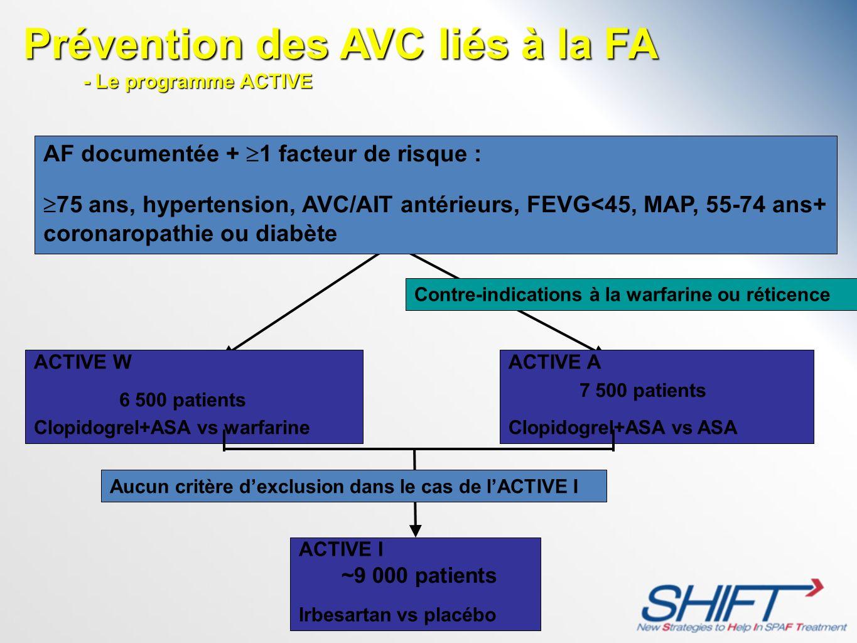 AF documentée + 1 facteur de risque : 75 ans, hypertension, AVC/AIT antérieurs, FEVG<45, MAP, 55-74 ans+ coronaropathie ou diabète ACTIVE W Clopidogre