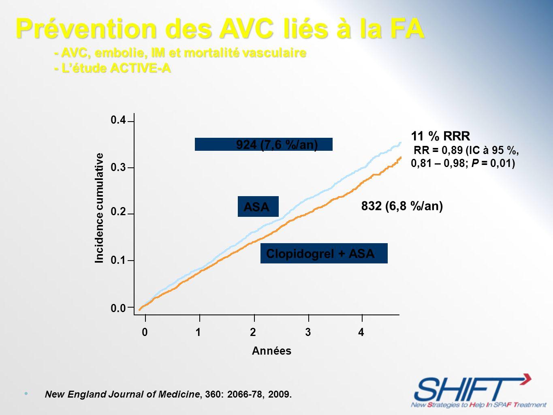 832 (6,8 %/an) 01234 0.0 0.1 0.2 0.3 0.4 Incidence cumulative Années ASA 924 (7,6 %/an) 11 % RRR RR = 0,89 (IC à 95 %, 0,81 – 0,98; P = 0,01) Clopidog
