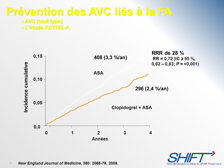 296 (2,4 %/an) 408 (3,3 %/an) Incidence cumulative RRR de 28 % RR = 0,72 (IC à 95 %, 0,62 – 0,83; P = <0,001) 0,0 0,05 0,10 0,15 012 3 4 ASA Clopidogr