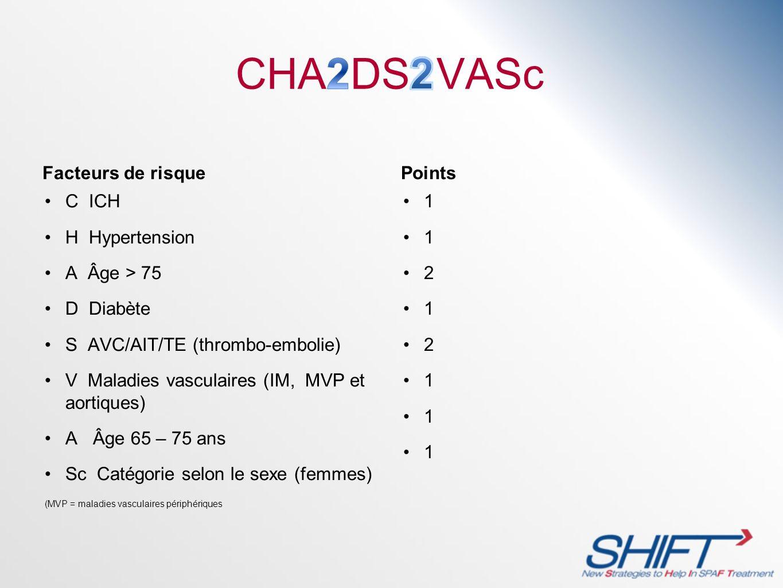 Facteurs de risque C ICH H Hypertension A Âge > 75 D Diabète S AVC/AIT/TE (thrombo-embolie) V Maladies vasculaires (IM, MVP et aortiques) A Âge 65 – 7