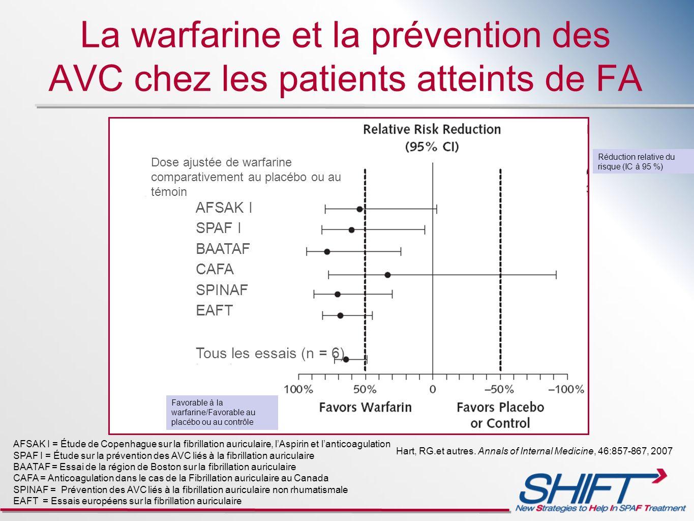 Hart, RG.et autres. Annals of Internal Medicine, 46:857-867, 2007 AFSAK I = Étude de Copenhague sur la fibrillation auriculaire, lAspirin et lanticoag