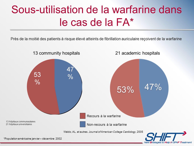 Sous-utilisation de la warfarine dans le cas de la FA* 21 academic hospitals *Population américaine janvier – décembre 2002 13 community hospitals Rec