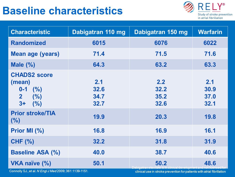 Baseline characteristics CharacteristicDabigatran 110 mgDabigatran 150 mgWarfarin Randomized601560766022 Mean age (years)71.471.571.6 Male (%)64.363.2