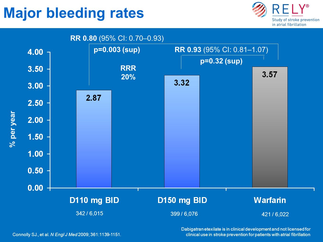 Major bleeding rates Dabigatran etexilate is in clinical development and not licensed for clinical use in stroke prevention for patients with atrial fibrillation RR 0.93 (95% CI: 0.81–1.07) p=0.32 (sup) RR 0.80 (95% CI: 0.70–0.93) p=0.003 (sup) 342 / 6,015 399 / 6,076 421 / 6,022 RRR 20% % per year Connolly SJ., et al.