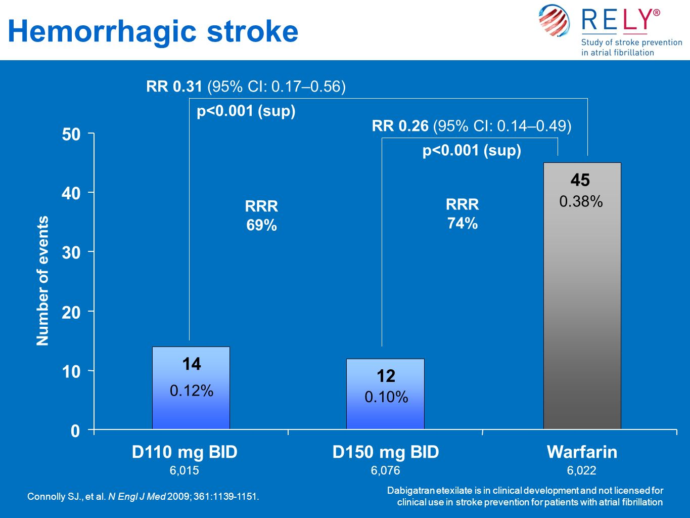 RR 0.26 (95% CI: 0.14–0.49) p<0.001 (sup) Hemorrhagic stroke Dabigatran etexilate is in clinical development and not licensed for clinical use in stroke prevention for patients with atrial fibrillation RR 0.31 (95% CI: 0.17–0.56) p<0.001 (sup) Number of events 6,0156,0766,022 14 12 45 0 10 20 30 40 50 D110 mg BIDD150 mg BIDWarfarin 0.10% 0.38% RRR 69% RRR 74% 0.12% Connolly SJ., et al.