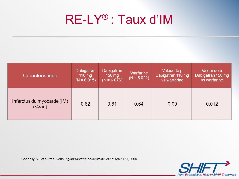 RE-LY ® : Taux dIM Caractéristique Dabigatran 110 mg (N = 6 015) Dabigatran 150 mg (N = 6 076) Warfarine (N = 6 022) Valeur de p Dabigatran 110 mg vs