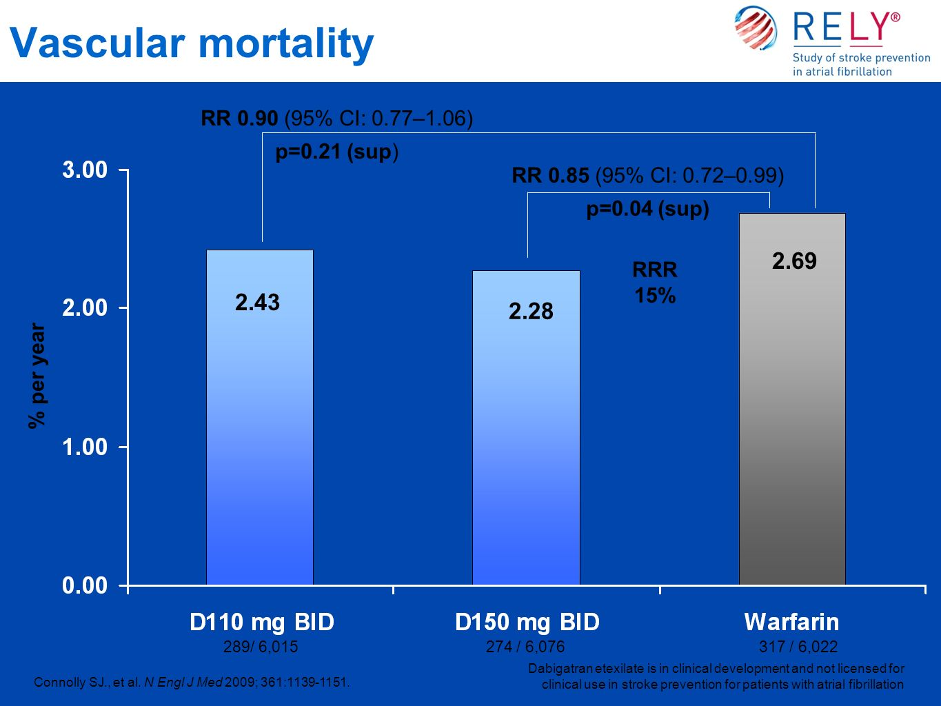 Vascular mortality RR 0.85 (95% CI: 0.72–0.99) p=0.04 (sup) Dabigatran etexilate is in clinical development and not licensed for clinical use in strok