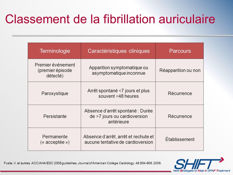 TerminologieCaractéristiques cliniquesParcours Premier événement (premier épisode détecté) Apparition symptomatique ou asymptomatique inconnue Réappar