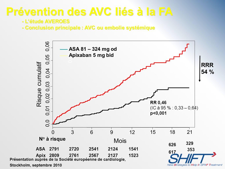 RRR 54 % Prévention des AVC liés à la FA - Létude AVEROES - Conclusion principale : AVC ou embolie systémique - Létude AVEROES - Conclusion principale
