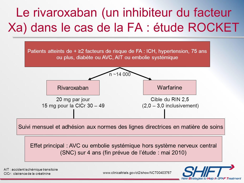 Le rivaroxaban (un inhibiteur du facteur Xa) dans le cas de la FA : étude ROCKET AIT : accident ischémique transitoire ClCr : clairance de la créatini