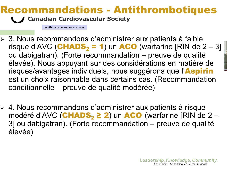 Leadership. Knowledge. Community. 3. Nous recommandons dadministrer aux patients à faible risque dAVC ( CHADS 2 = 1 ) un ACO (warfarine [RIN de 2 – 3]
