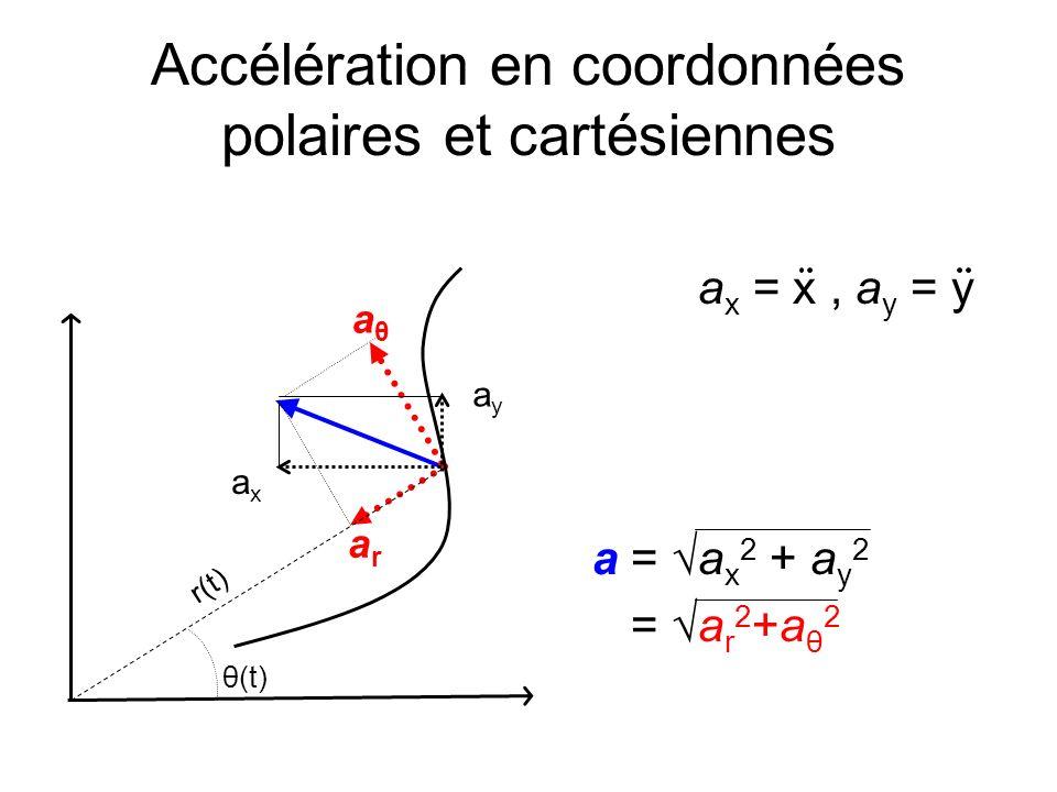 Accélération en coordonnées polaires et cartésiennes a x = x, a y = y a = a x 2 + a y 2 = a r 2 +a θ 2 aθaθ arar ayay axax r(t) θ(t)