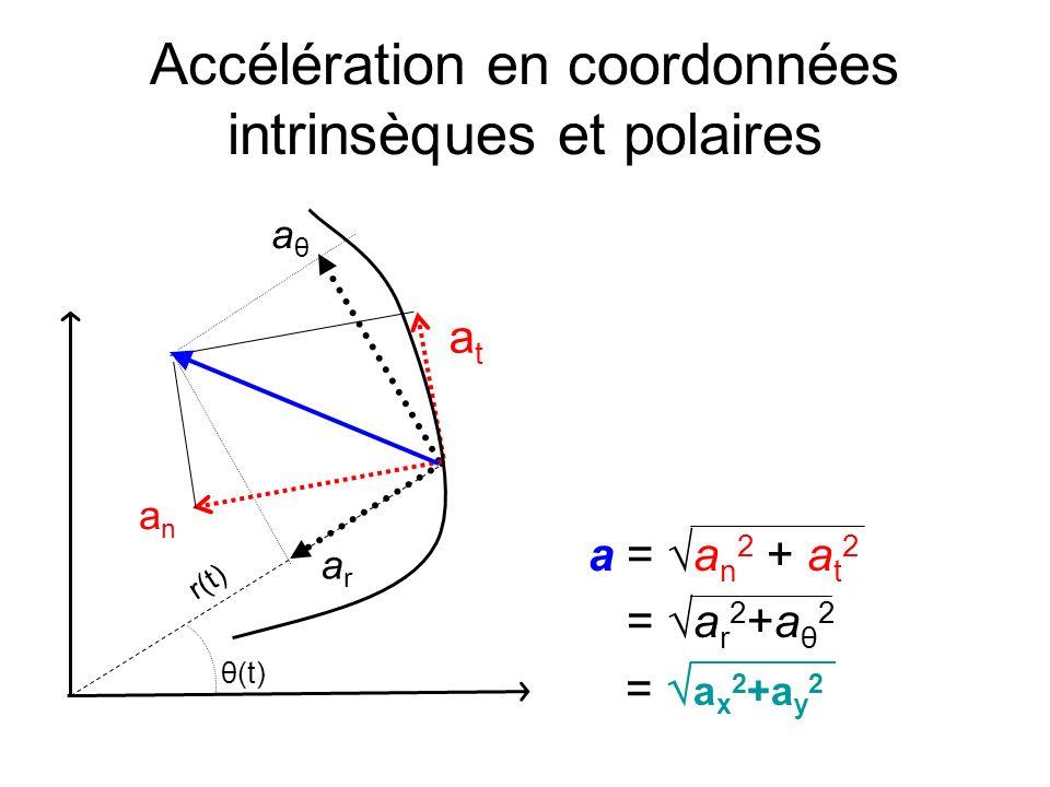 Accélération en coordonnées intrinsèques et polaires a = a n 2 + a t 2 = a r 2 +a θ 2 = a x 2 +a y 2 aθaθ arar atat anan r(t) θ(t)