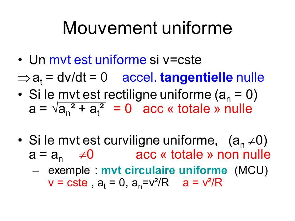 Mouvement uniforme Un mvt est uniforme si v=cste a t = dv/dt = 0 accel. tangentielle nulle Si le mvt est rectiligne uniforme (a n = 0) a = a n ² + a t
