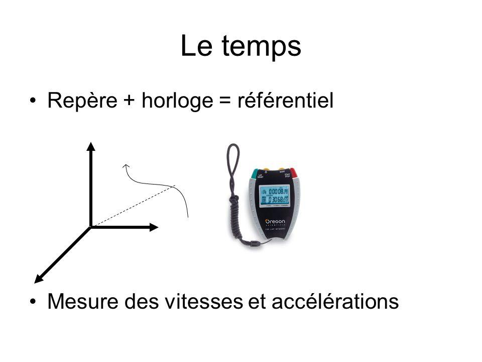 Le temps Repère + horloge = référentiel Mesure des vitesses et accélérations