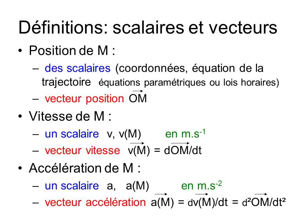 Définitions: scalaires et vecteurs Position de M : – des scalaires (coordonnées, équation de la trajectoire équations paramétriques ou lois horaires) – vecteur position OM Vitesse de M : – un scalaire v, v(M)en m.s -1 – vecteur vitesse v(M) = dOM/dt Accélération de M : – un scalaire a, a(M) en m.s -2 – vecteur accélération a(M) = d v(M)/dt = d ²OM/dt²