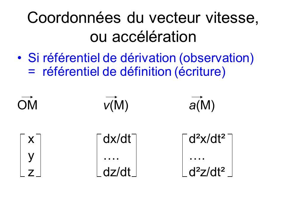 Coordonnées du vecteur vitesse, ou accélération Si référentiel de dérivation (observation) = référentiel de définition (écriture) OMv(M) a(M) xdx/dtd²x/dt² y….….